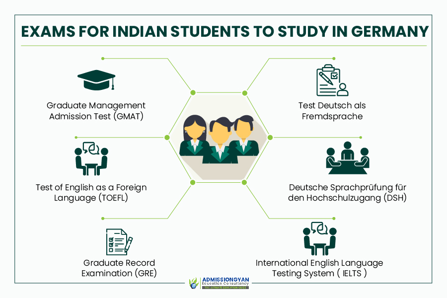 Entrance Exams to Study MS in Germany